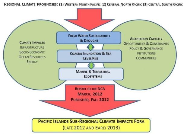 PIRCA-process-revised-1024x734