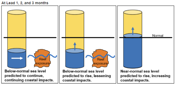 sea_level_impacts_UHSLC